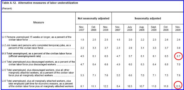 unemploymenttable-a-12-2008-111